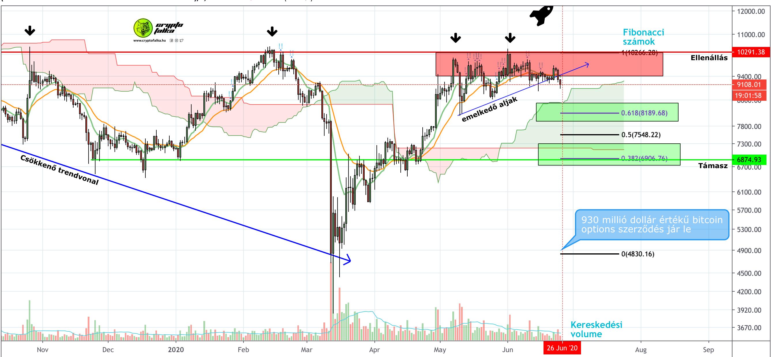 bitcoin teljes piaci tőkéje)