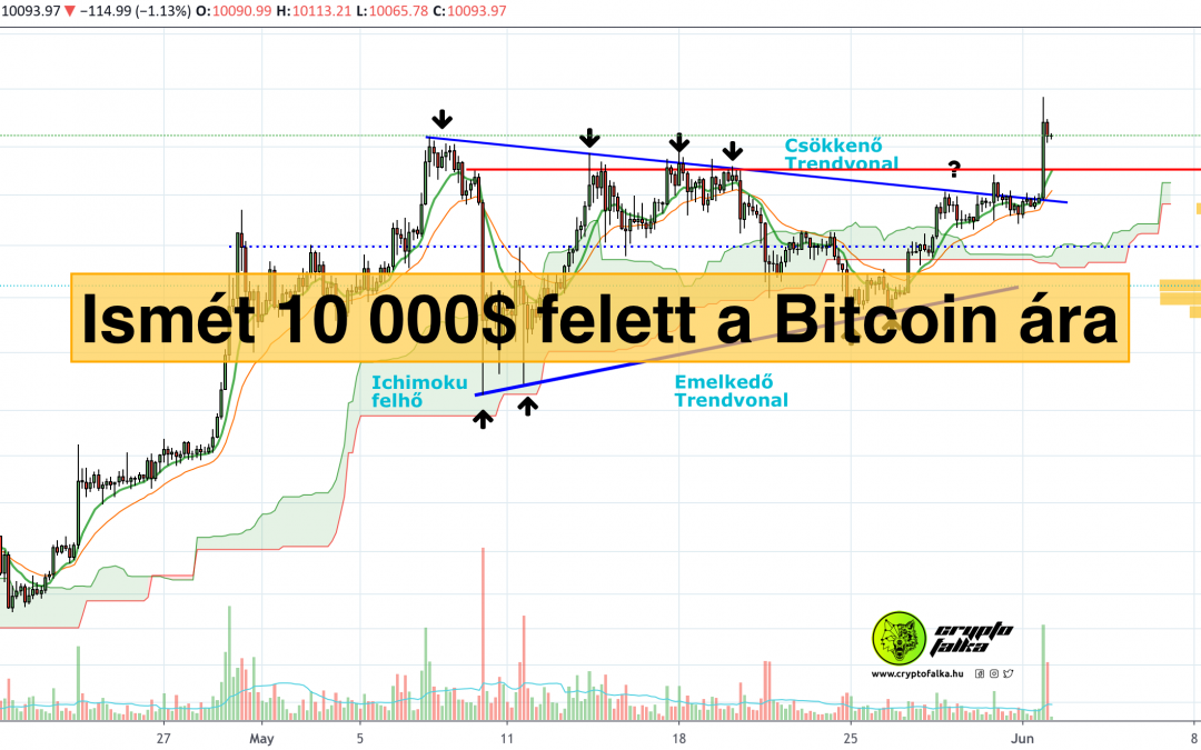 Kitört a Bitcoin árfolyam a szimmetrikus háromszögből 🔥