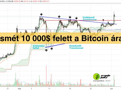 Bitcoin árfolyam I Cryptofalka