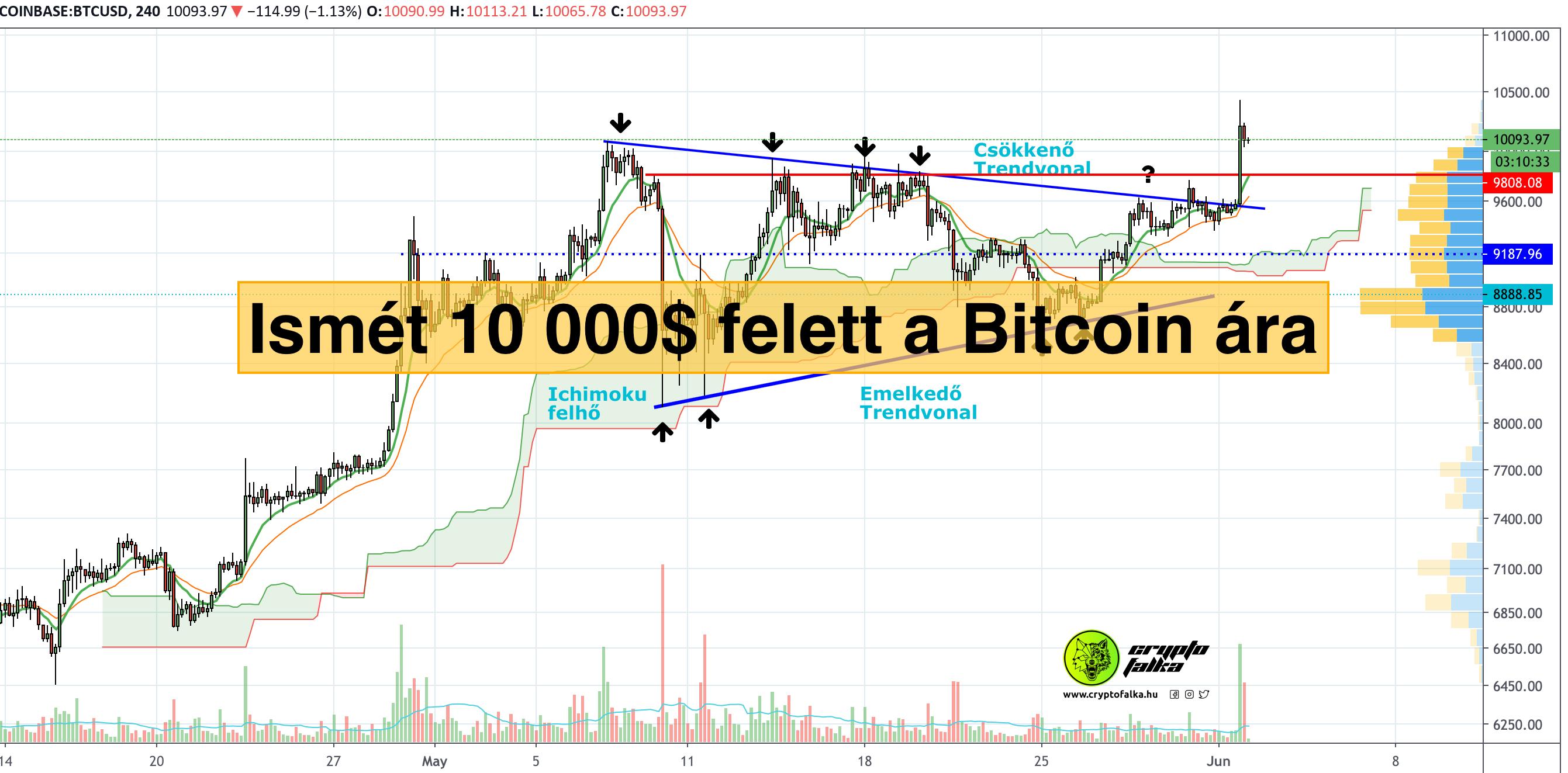 bitcoin fontossága)