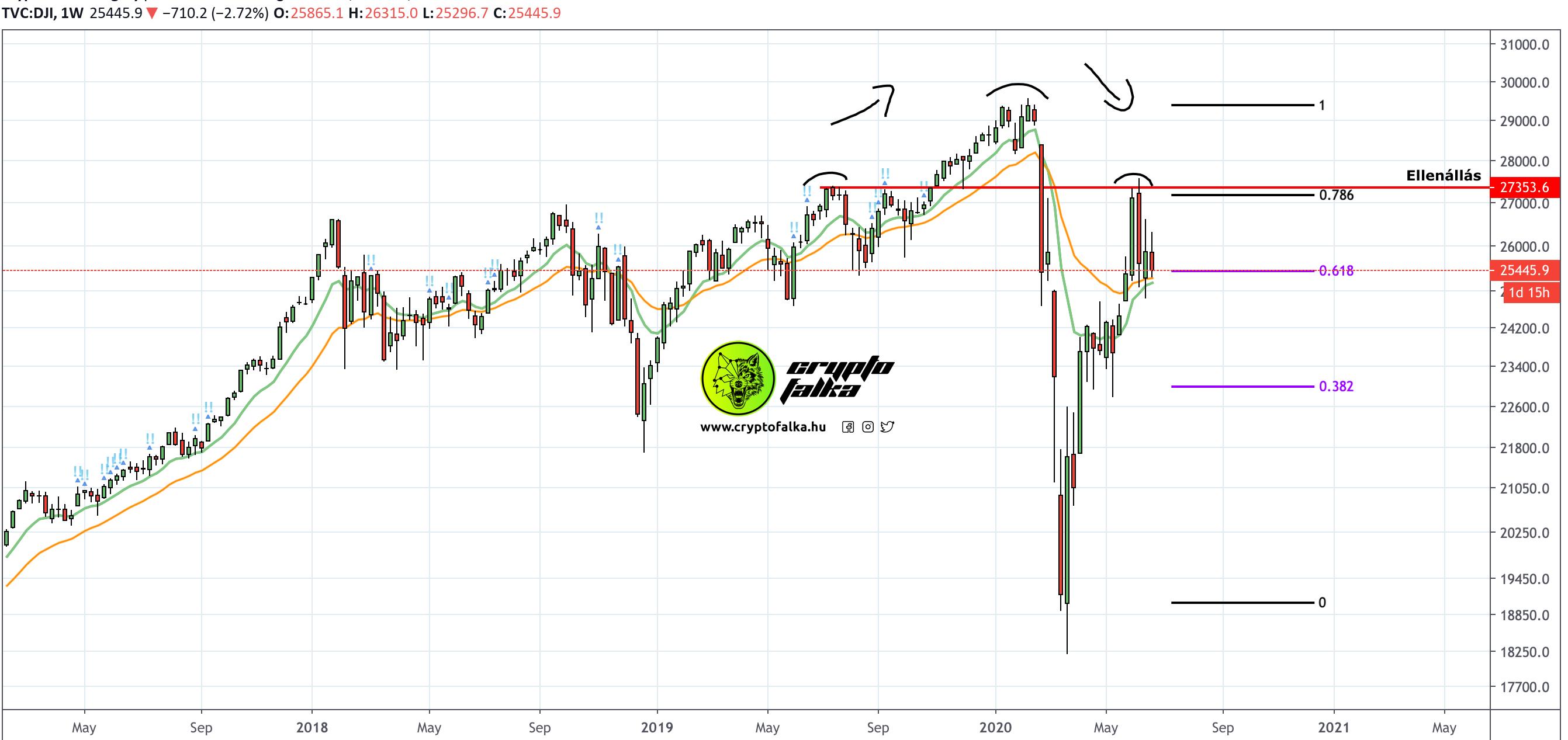 Dow Jones Bitcoin ár csökkenés I Cryptofalka