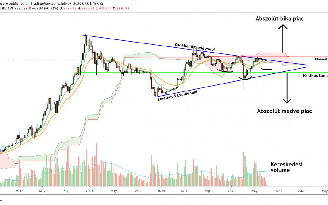 Bitcoin árfolyam volatilitás nyomát se mutatja, na de meddig?