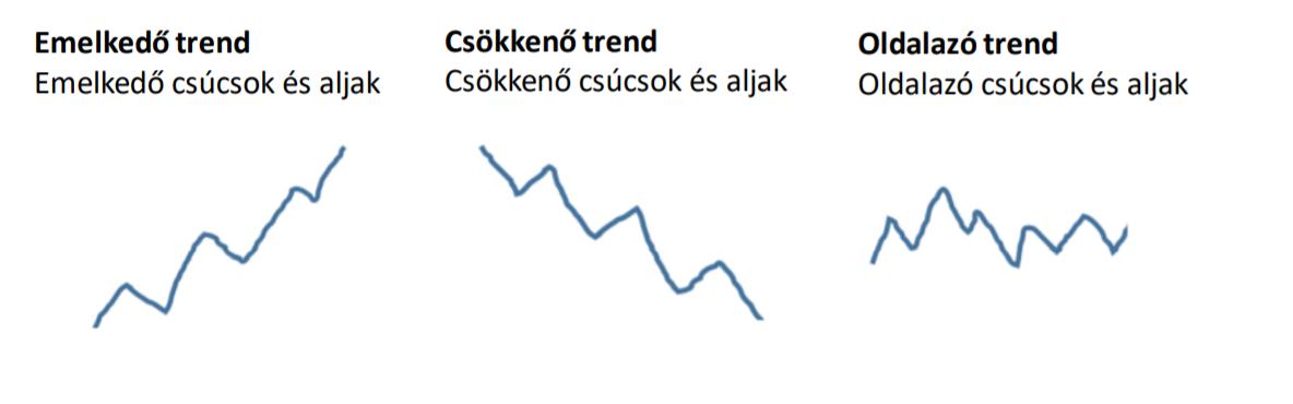 Trendek, trendvonalak I Cryptofalka