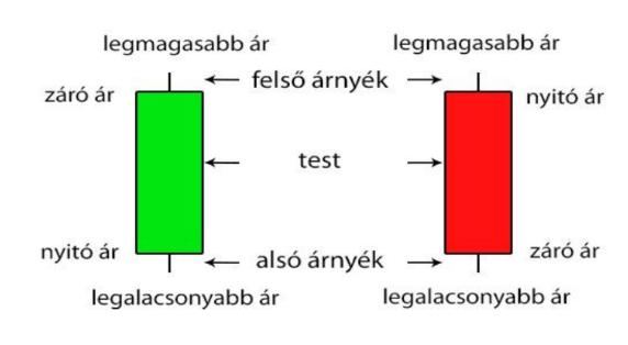 technikai analízis gyertyák