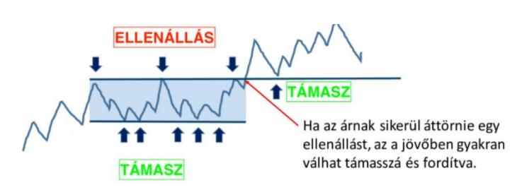 technikai analízis támasz-ellenállás