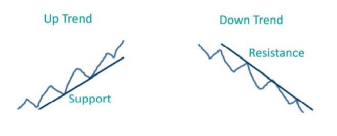 technikai analízis - trendvonalak