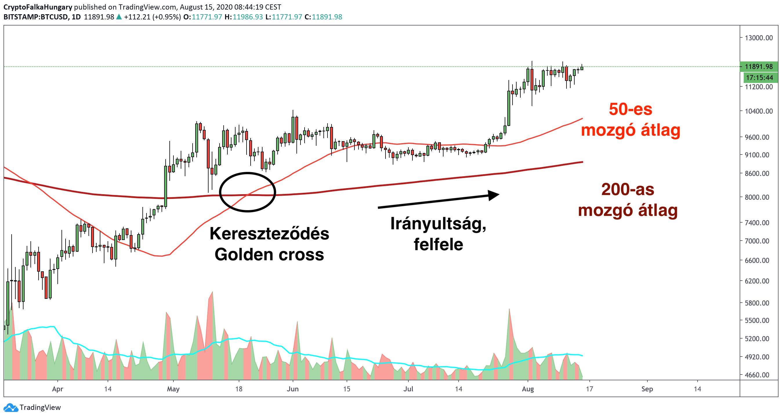 Bitcoin golden cross, arany kereszt 2020 I Cryptofalka