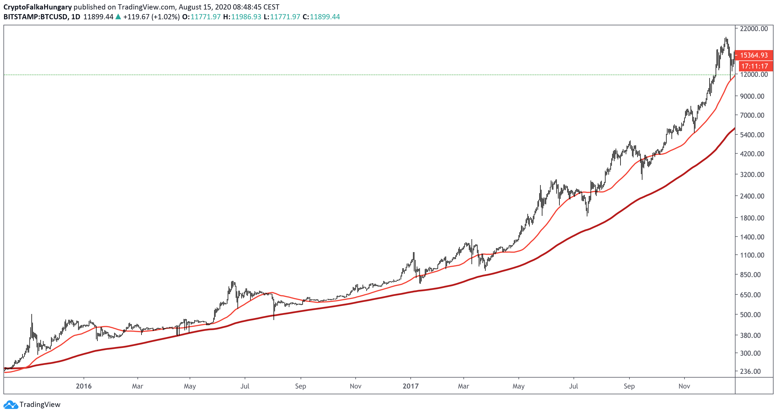 milyen nagy a bitcoin piac)