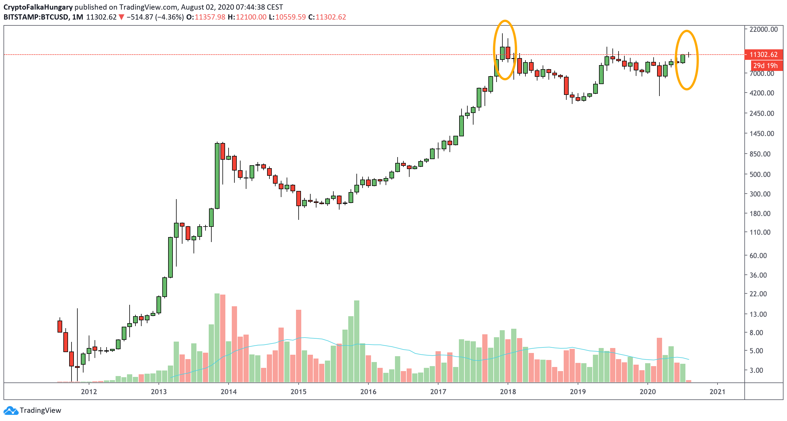 Bitcoin árfolyama havi zárás I Cryptofalka