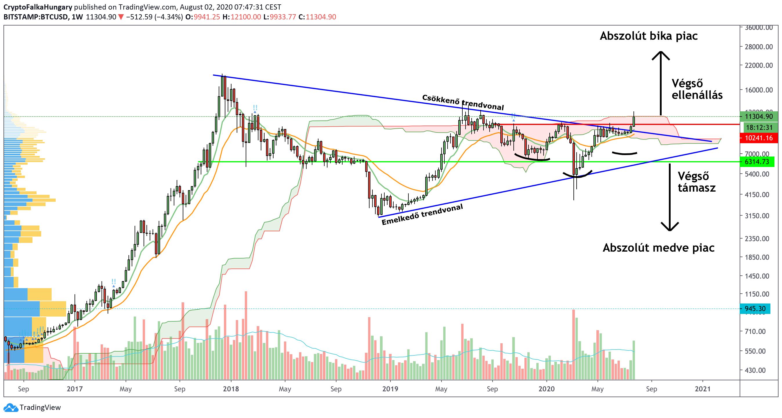 Bitcoin árfolyama heti nézeten I Cryptofalka