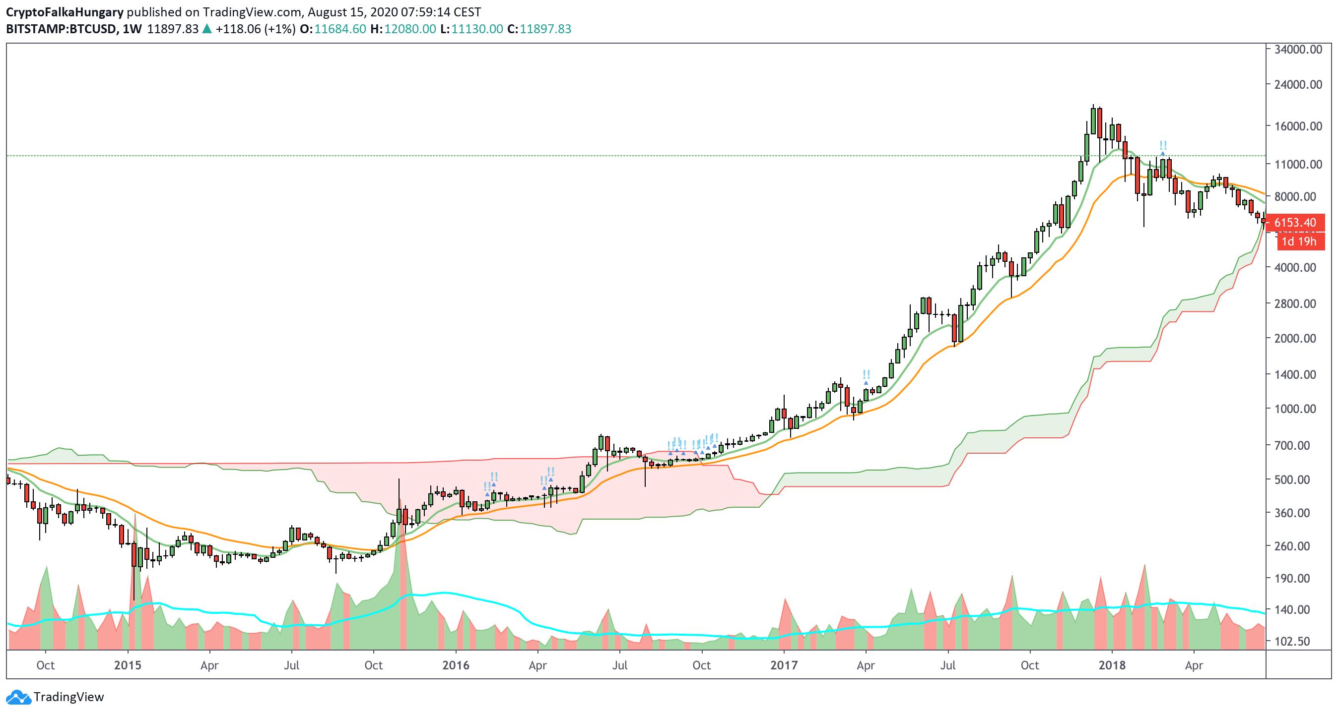 Bitcoin bika piac I Cryptofalka