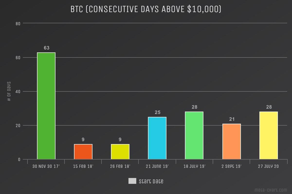Bitcoin ára 10000$ felett I Cryptofalka