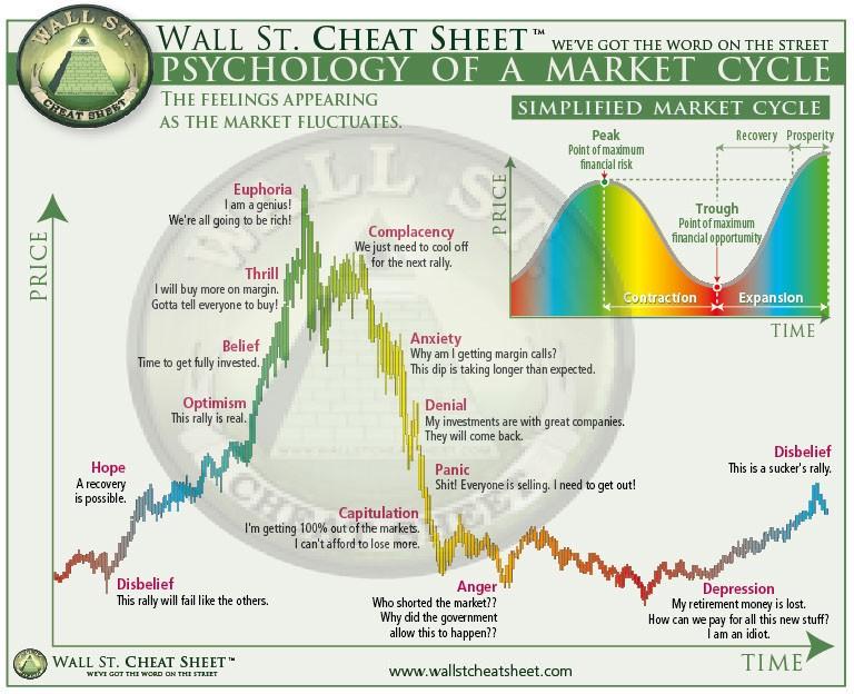 tőzsdei piac ciklusai I Cryptofalka