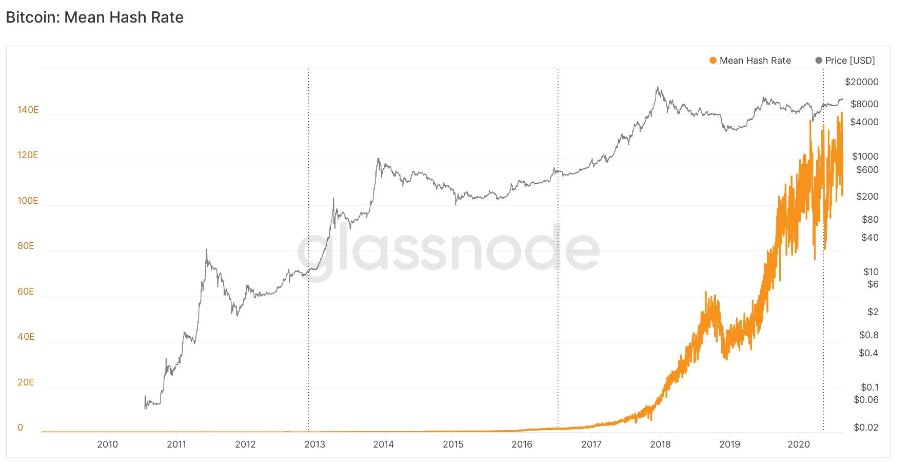 Bitcoin hash rate 2020 I Cryptofalka