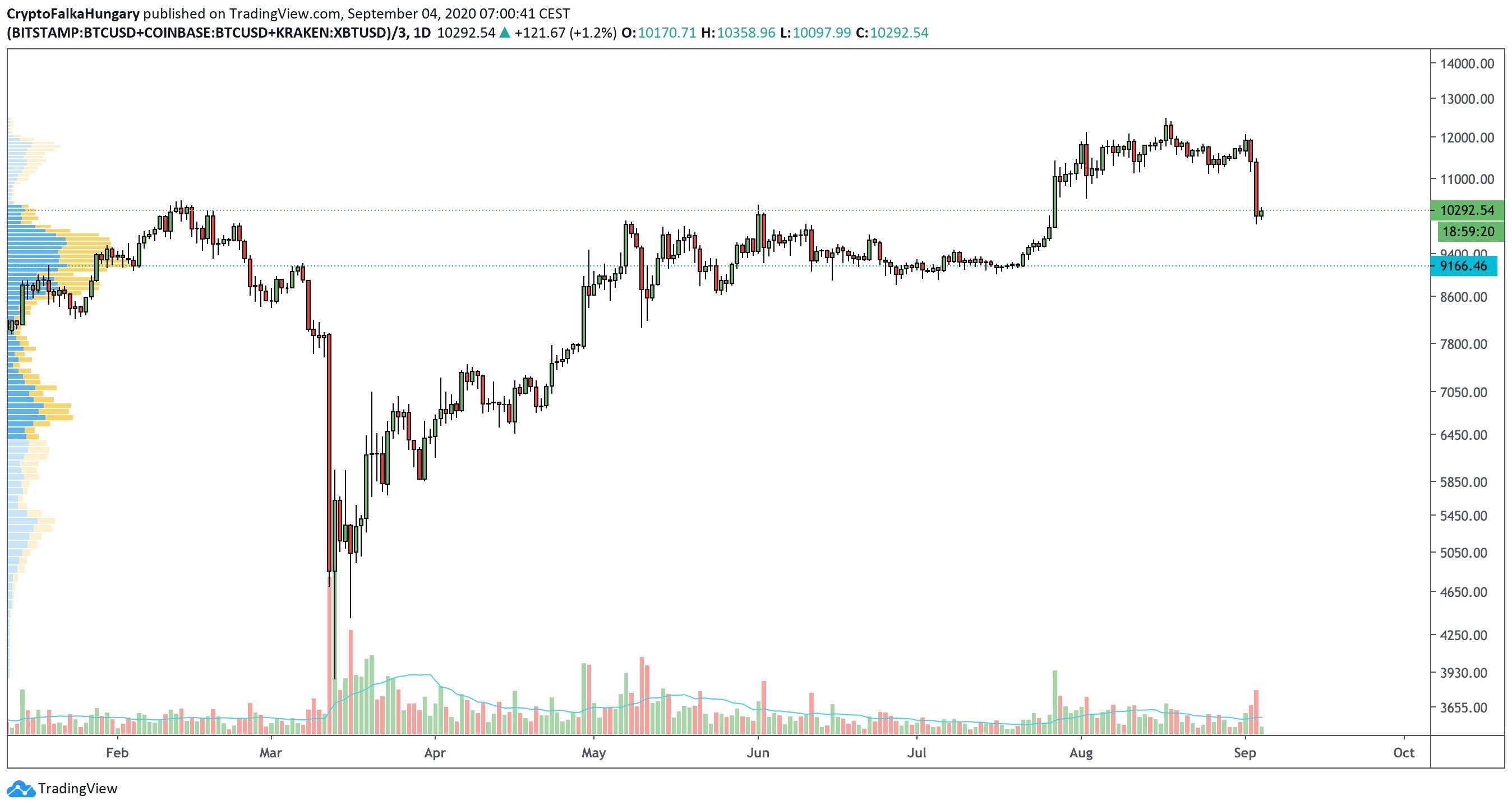 Bitcoin árfolyama 2020 I Cryptofalka