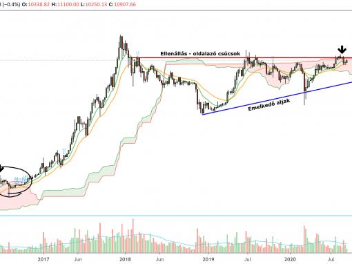 Bitcoin árfolyam grafikon I Cryptofalka