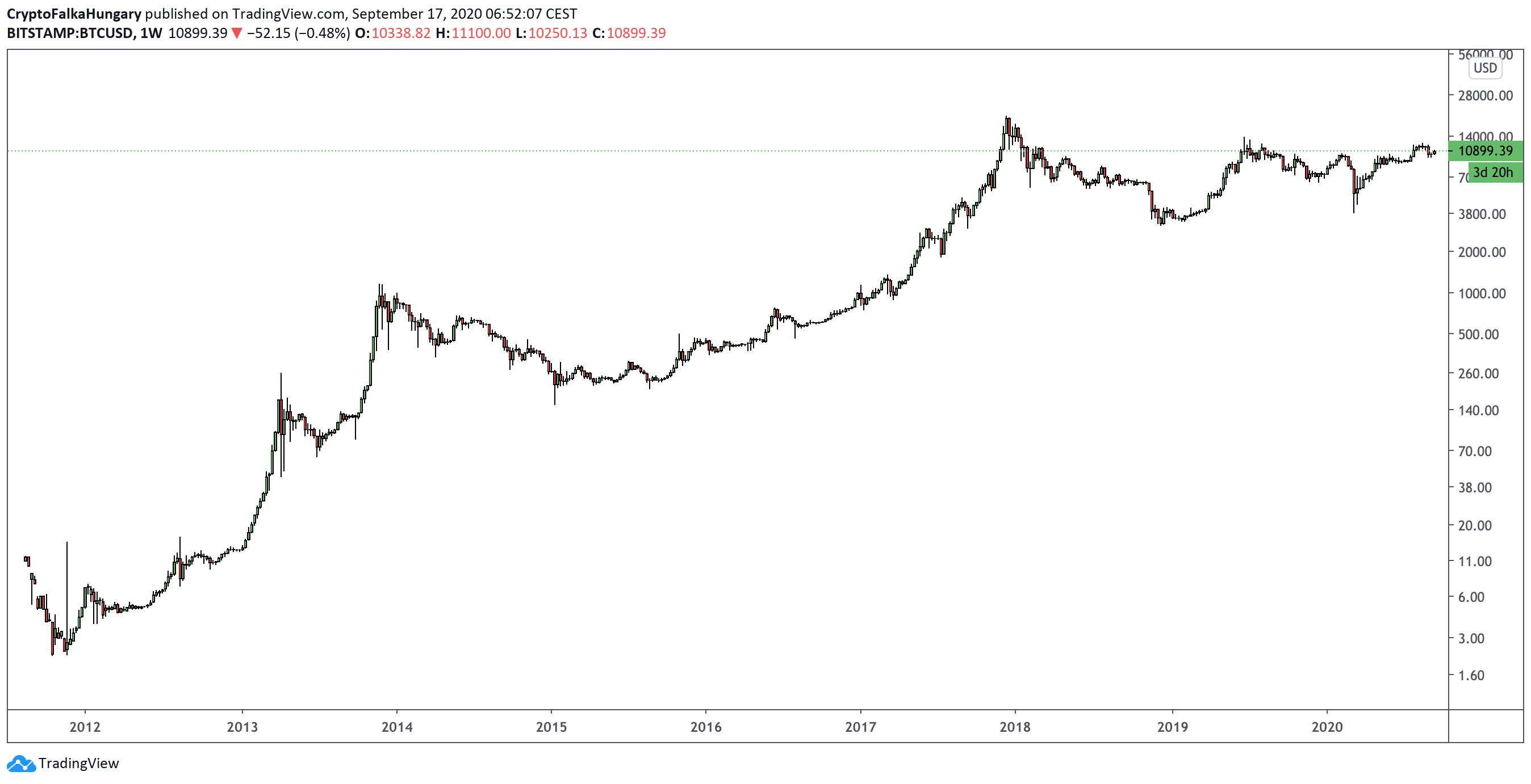 Bitcoin árfolyam grafikon 2012-2020 I Cryptofalka