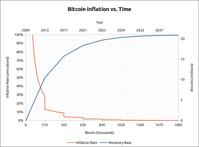 Bitcoin inflációja az időben I Cryptofalka