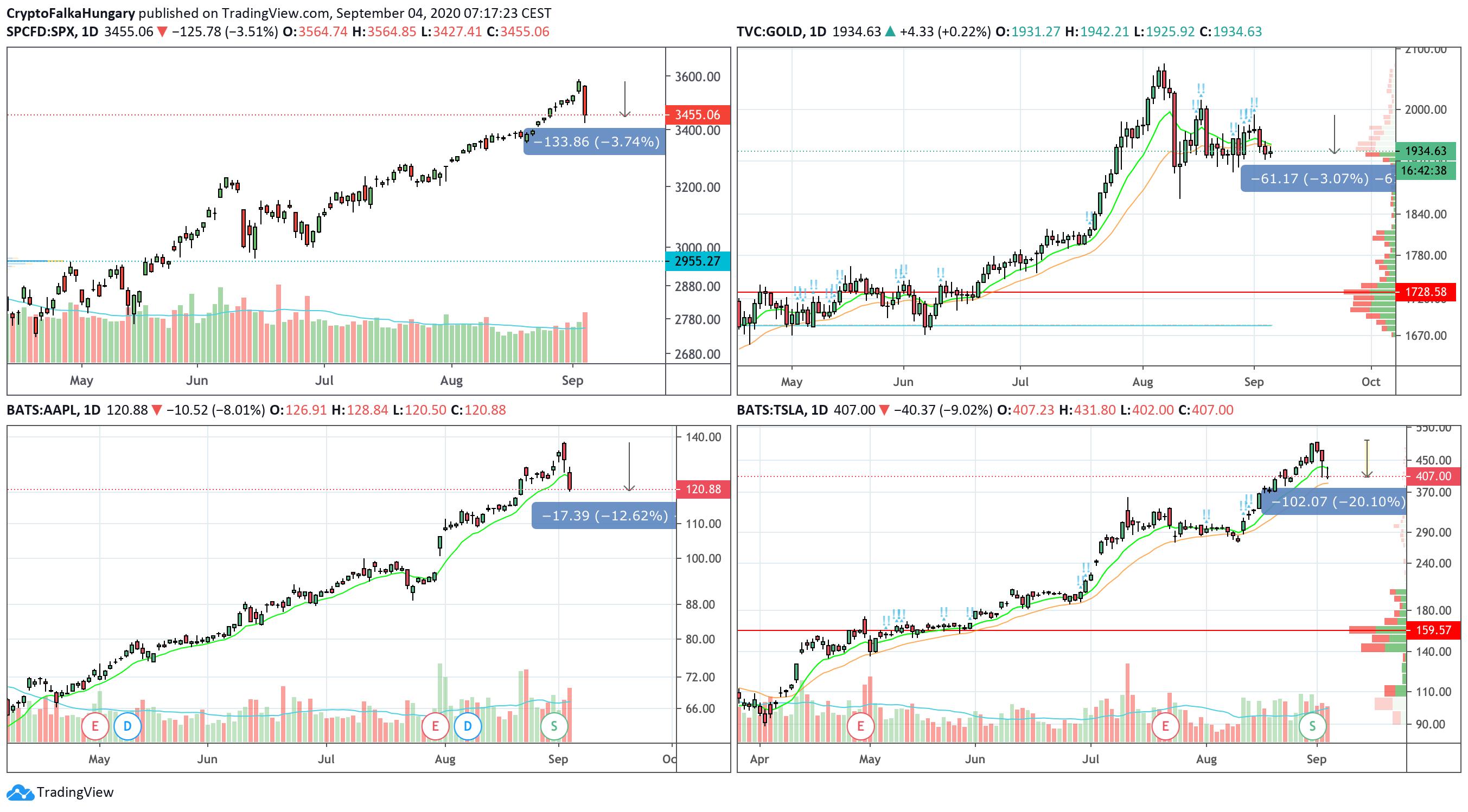 S&P 500, Arany, Apple, Tesla árfolyama