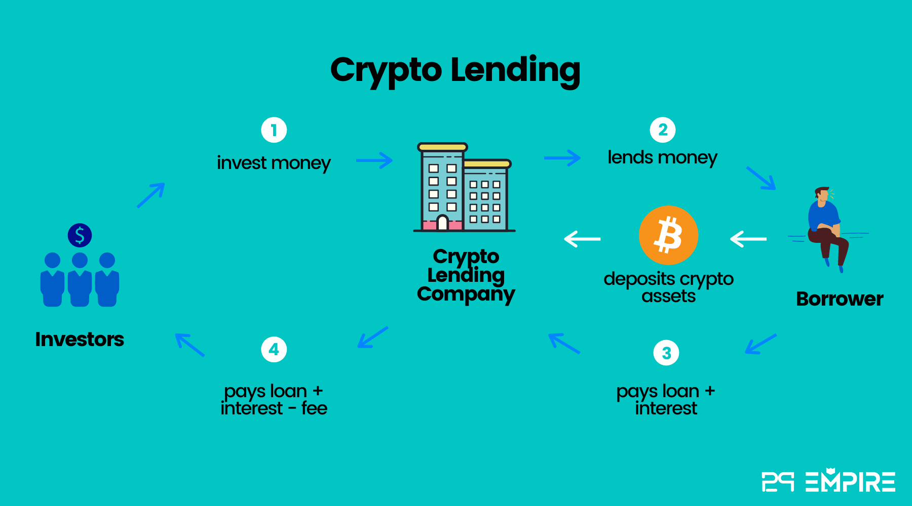 crypto.com lending I Cryptofalka