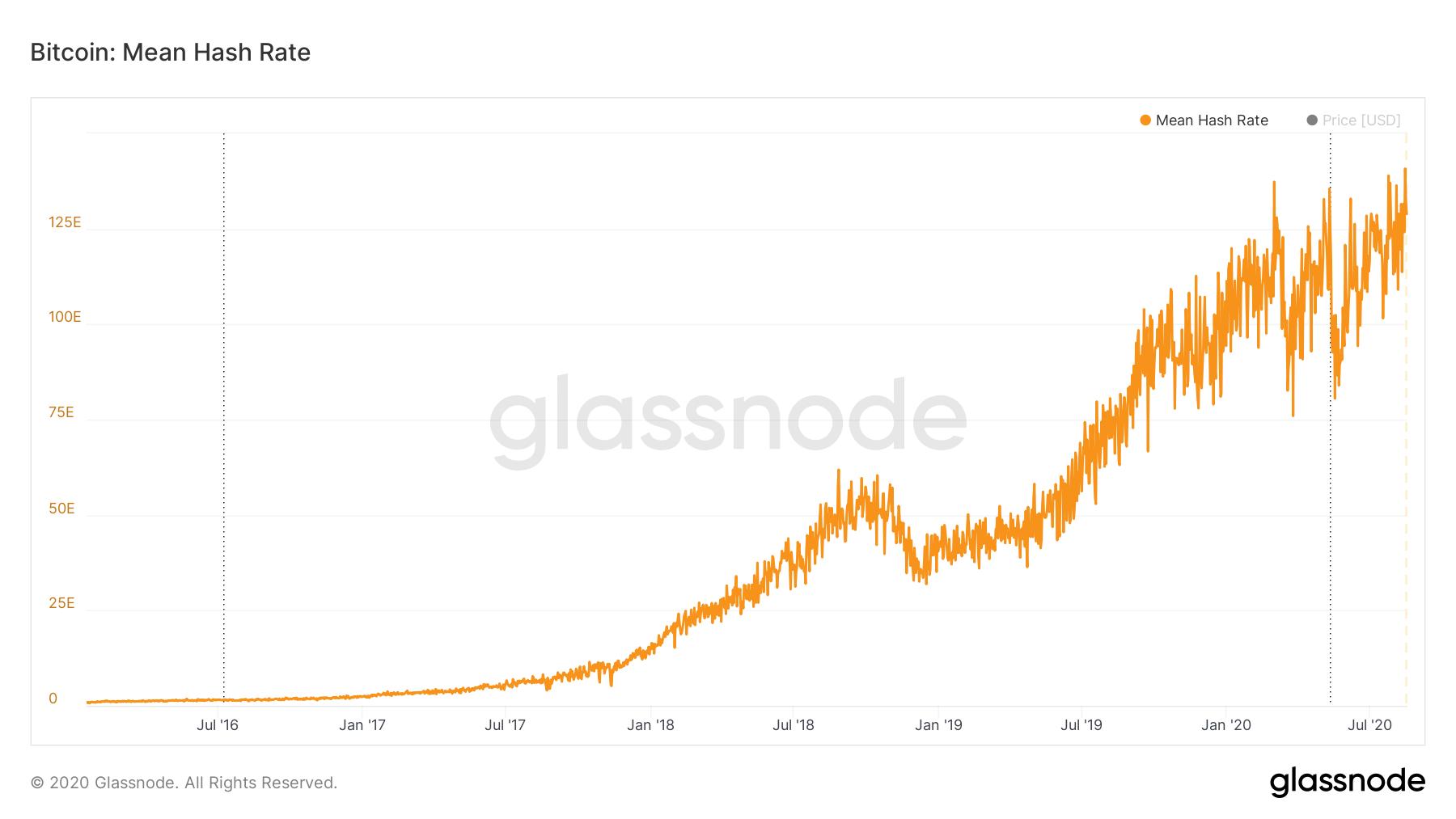 Bitcoin hash rate 20200917 I Cryptofalka