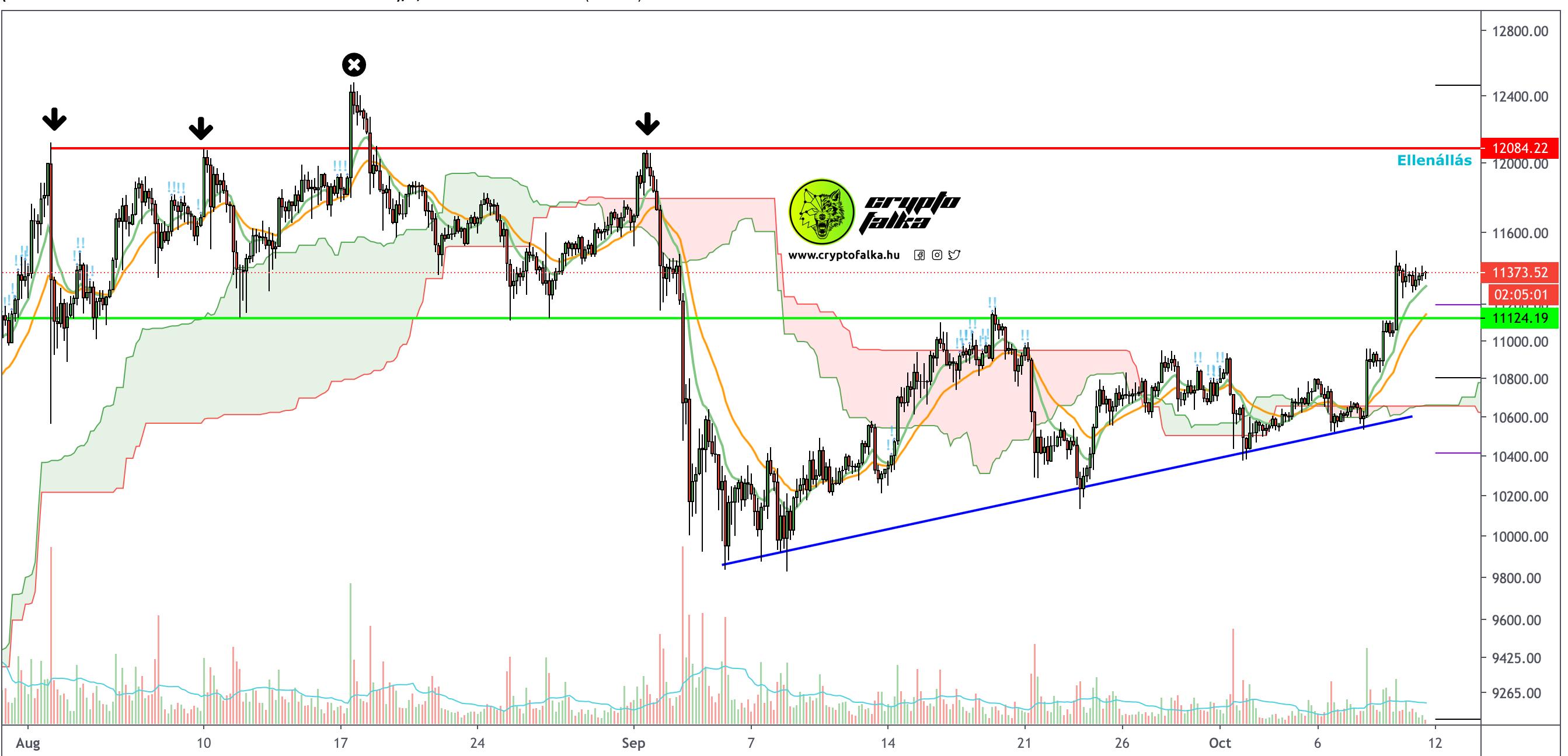 Bitcoin árfolyam elemzés I Cryptofalka
