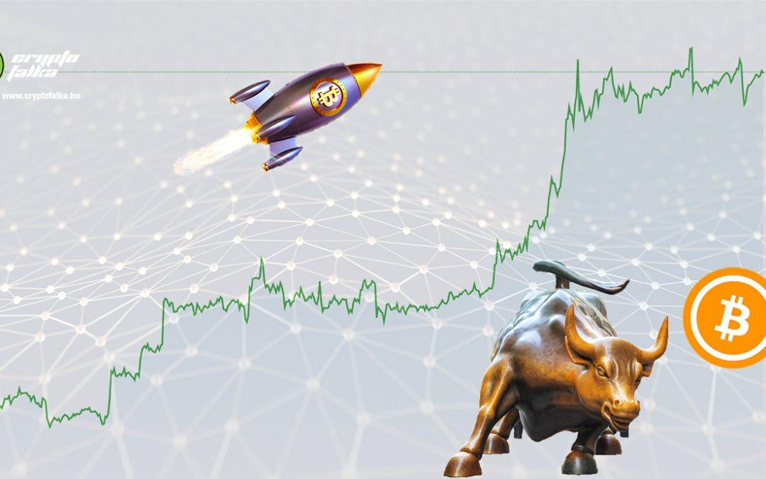Újabb 2020-as rekordot döntött meg a Bitcoin árfolyam