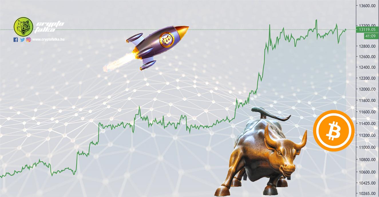 Bitcoin árfolyam 2020 rekord I Cryptofalka