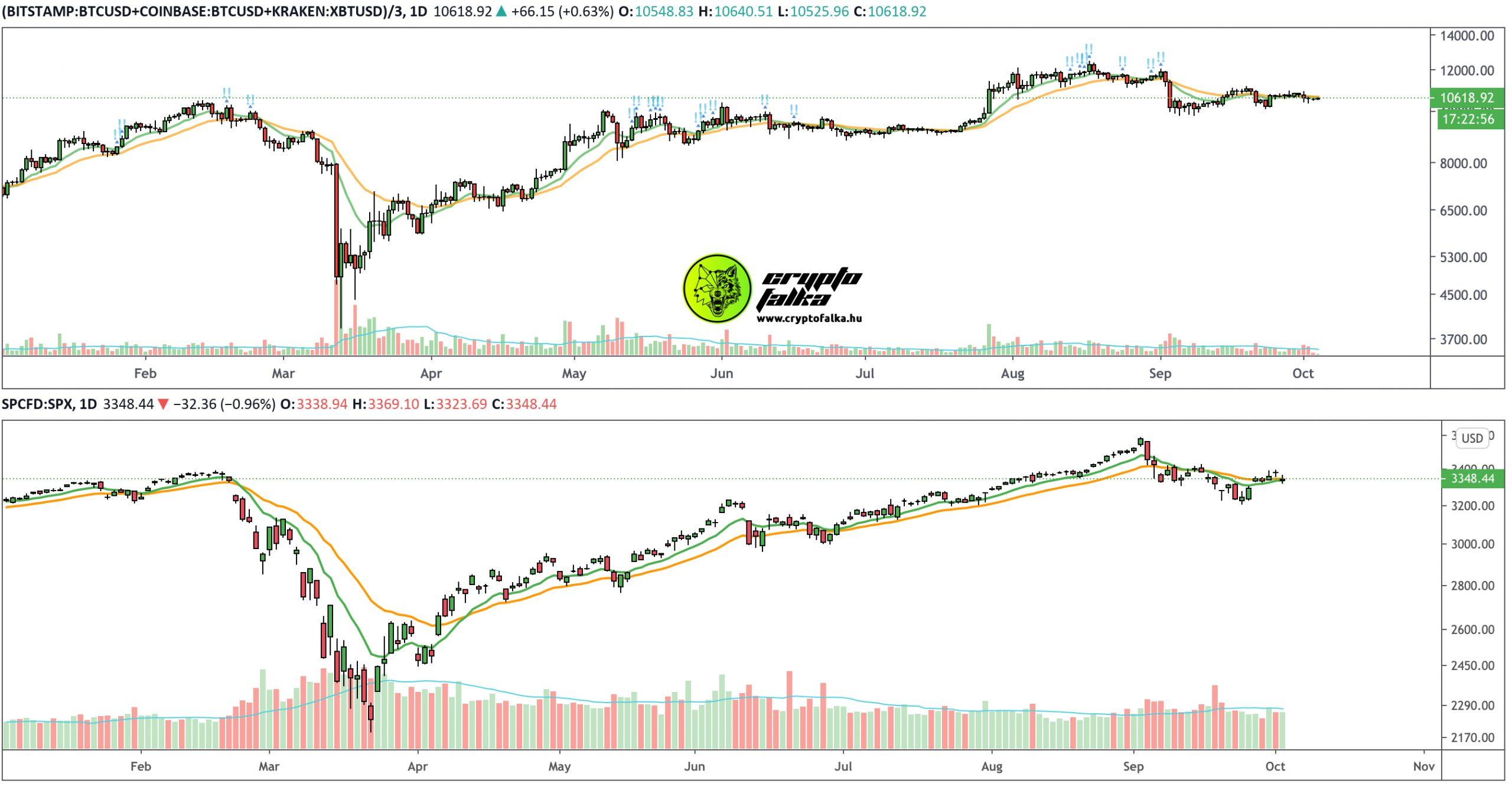 Bitcoin árfolyam vs. S&P500 I Cryptofalka