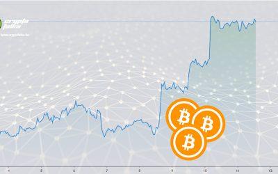 Újra megjelent a dinamika a Bitcoin és a kriptovaluták piacán