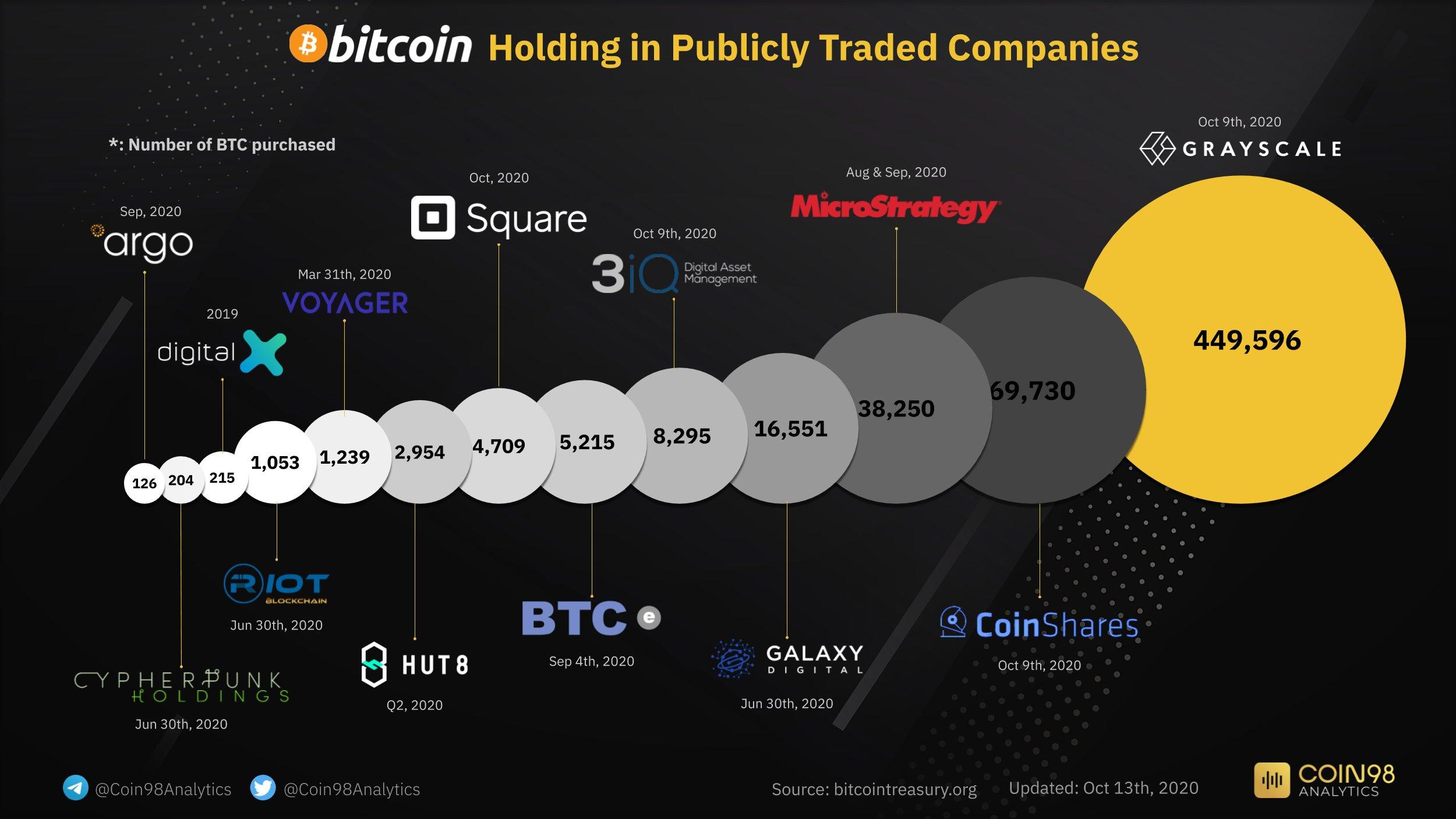 Bitcoint birtokló vállalatok I Cryptofalka