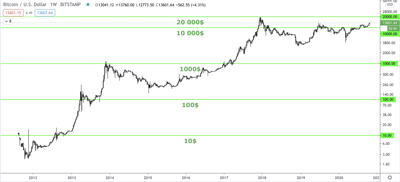 Bitcoin árfolyam grafikon 2020 I Cryptofalka