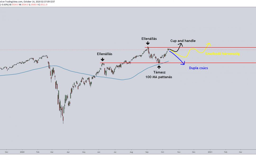 S&P 500 index próbát tehet új csúcs alakítására