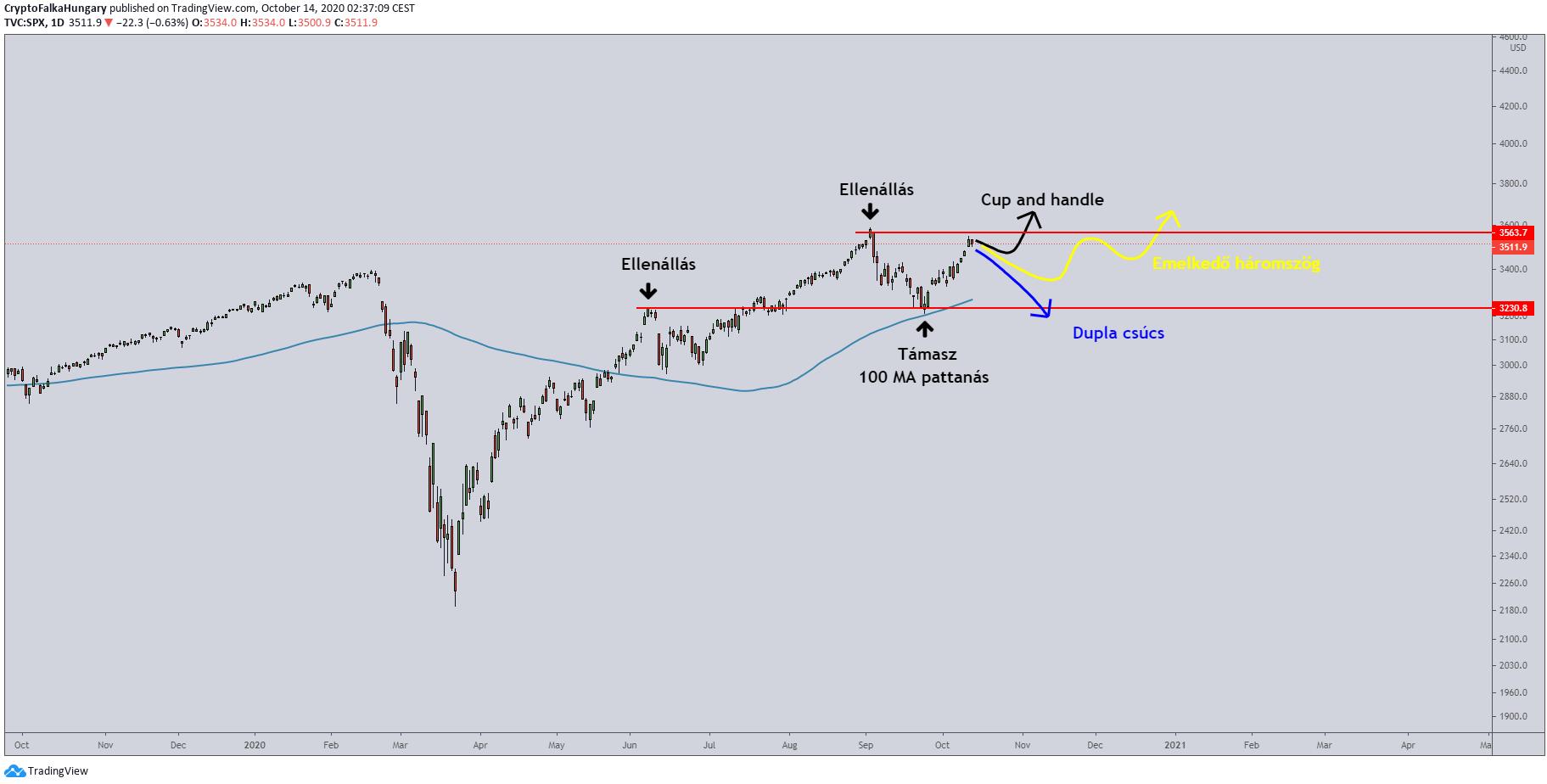 S&P 500 index I Cryptofalka