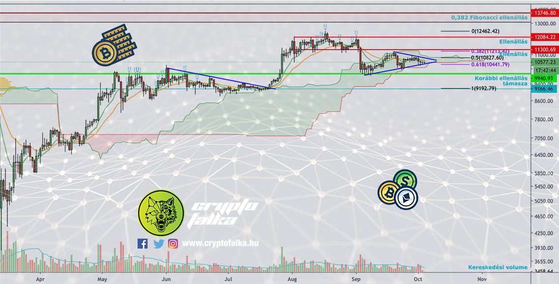 Szűkül az olló Bitcoin árfolyama körül I Cryptofalka