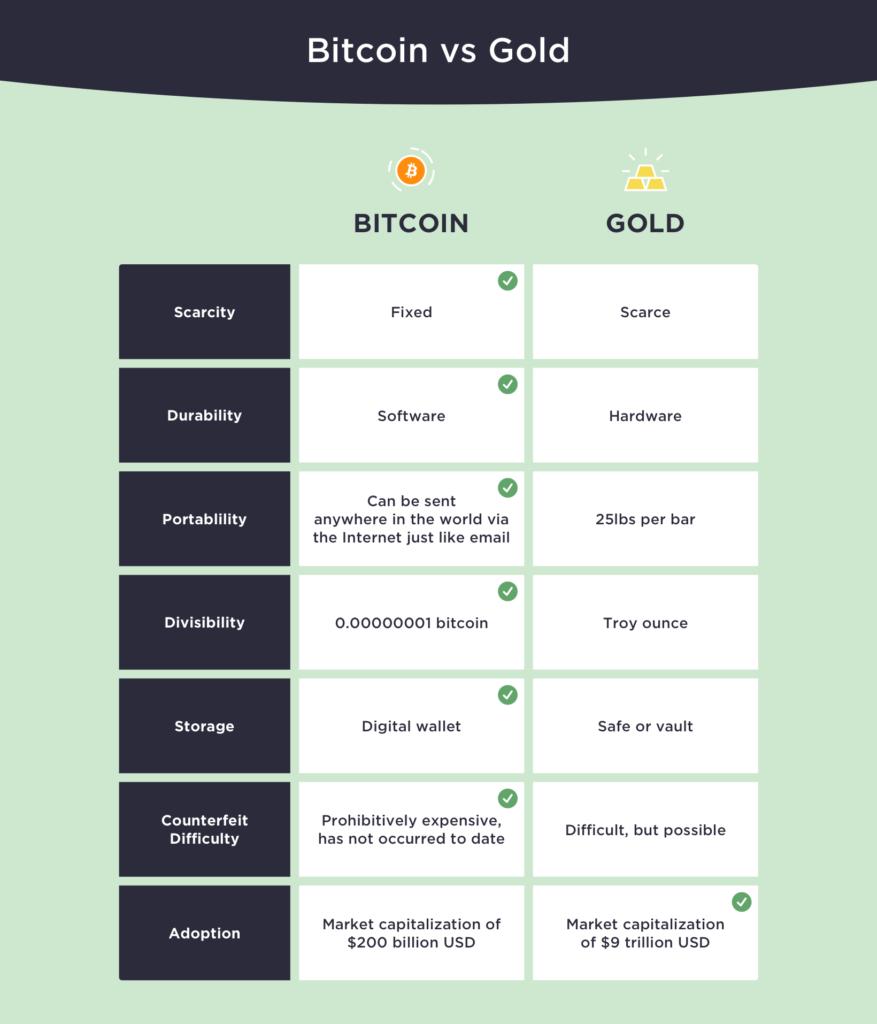 bitcoin kettős befektetés)