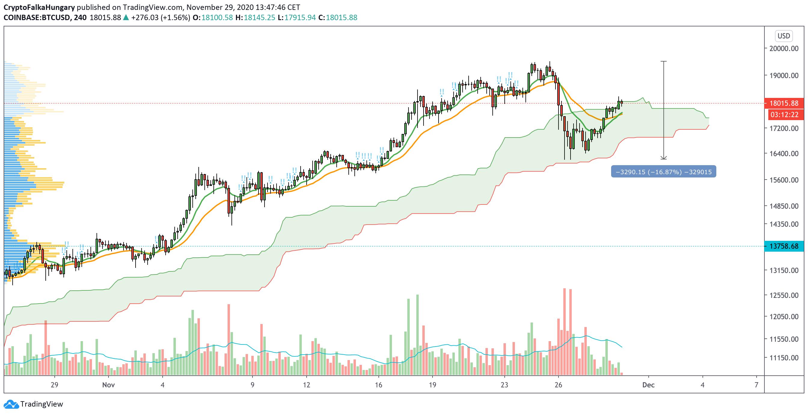 Bitcoin árfolyam korrekció I Cryptofalka