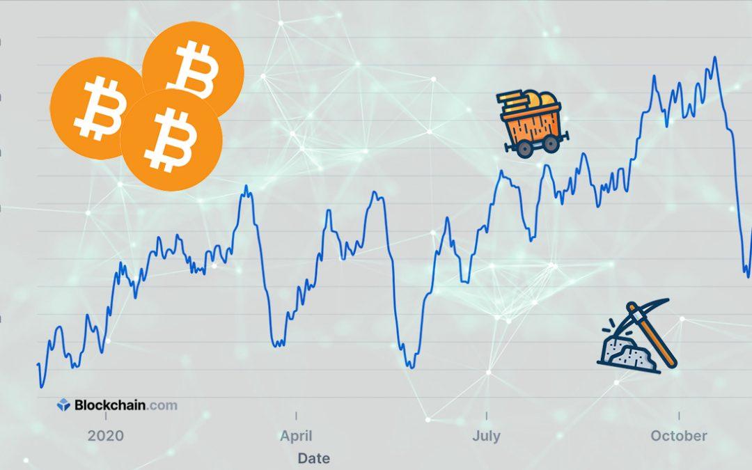 Szányal a hash rate, továbbra is megéri Bitcoint bányászni
