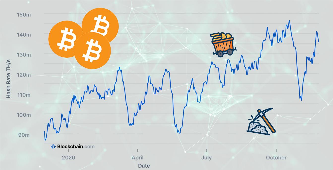 Bitcoin hash rate bika piac I Cryptofalka