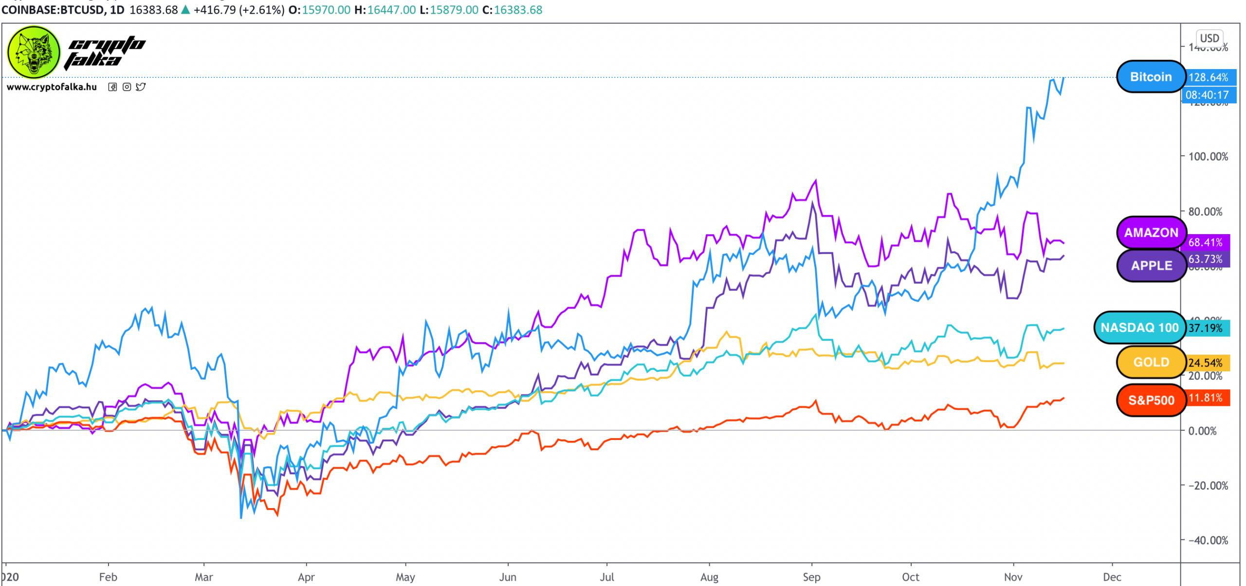 Bitcoin vs. részvények vs. arany 2020 I Cryptofalka