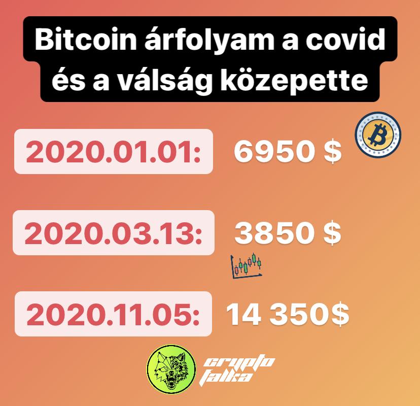 Bitcoin árfolyam 2020 I Cryptofalka