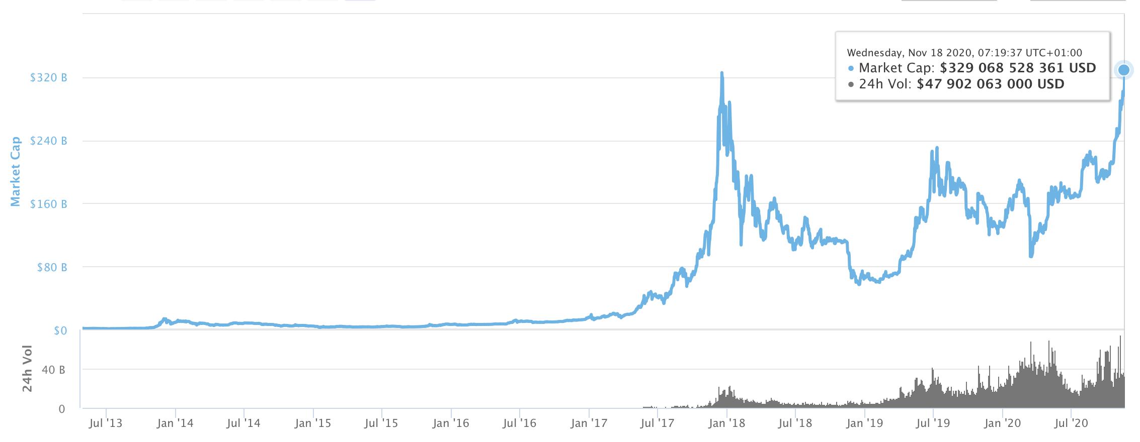 új Bitcoin csúcs a piaci kapitalizációban 2020 I Cryptofalka