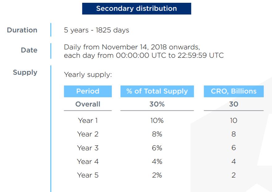 cro-distribution