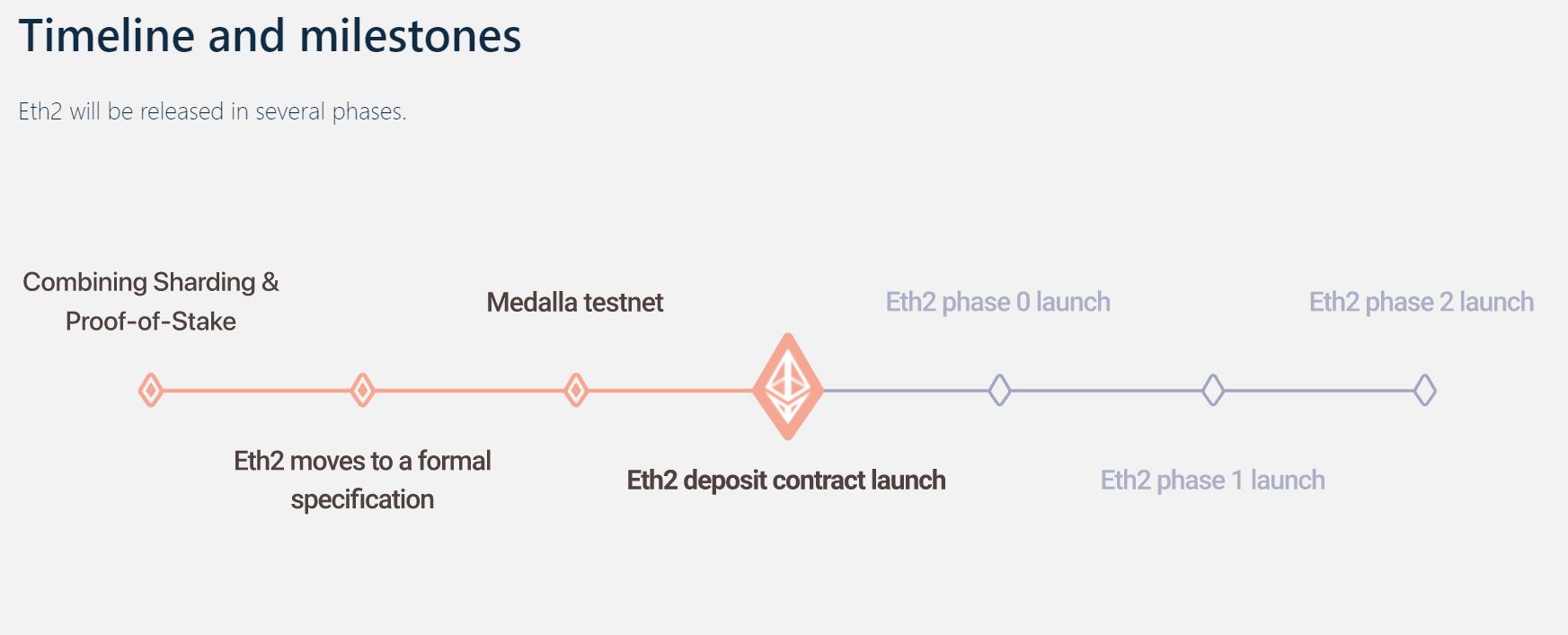 Ethereum 2.0 milestones I Cryptofalka