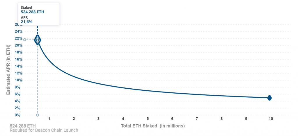 eth-2-staking-rewards