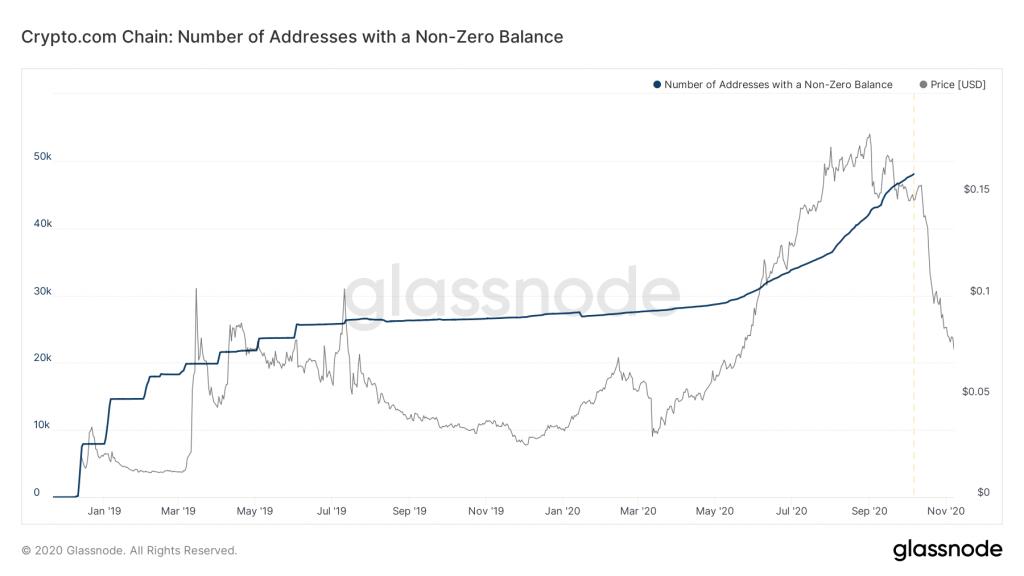 glassnode-cro-addresses-with-non-zero-balance