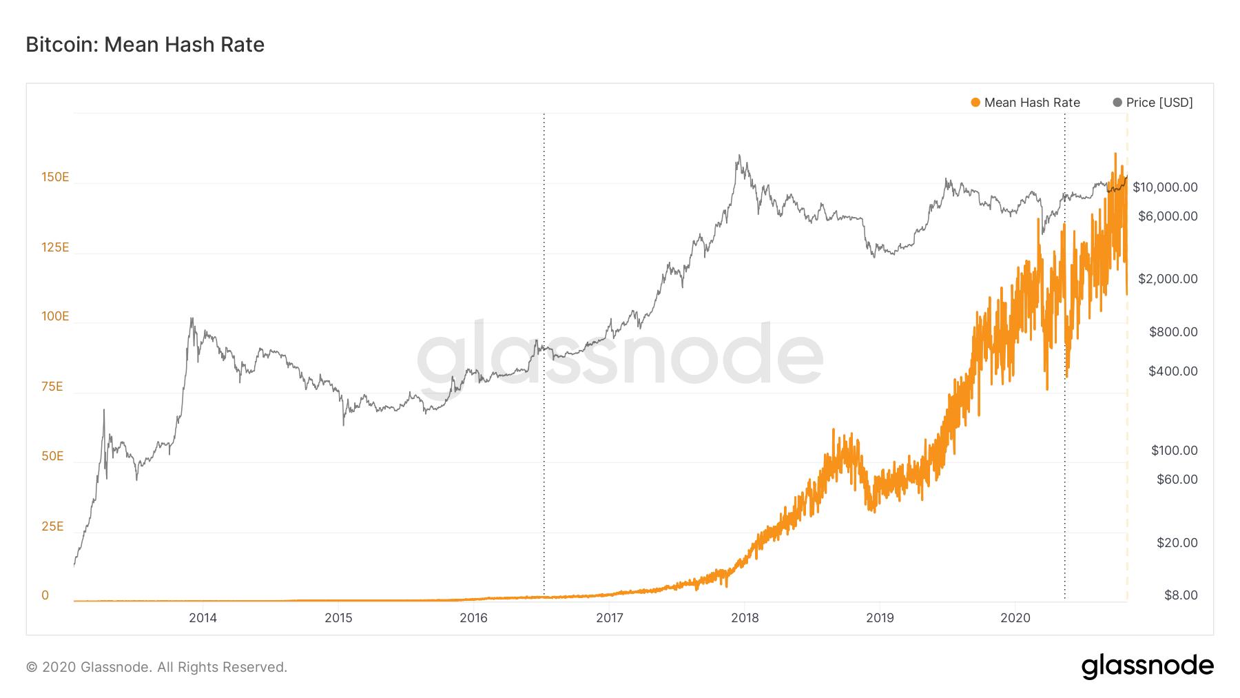 Bitcoin hash rate I Cryptofalka