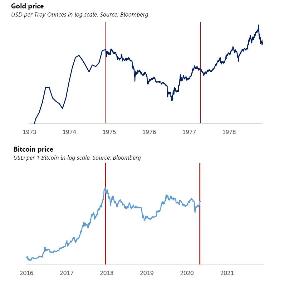 arany-bitcoin-árelemzés I Cryptofalka