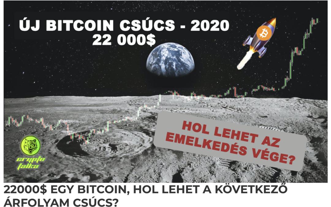Bitcoin árfoylam csúcs 2020