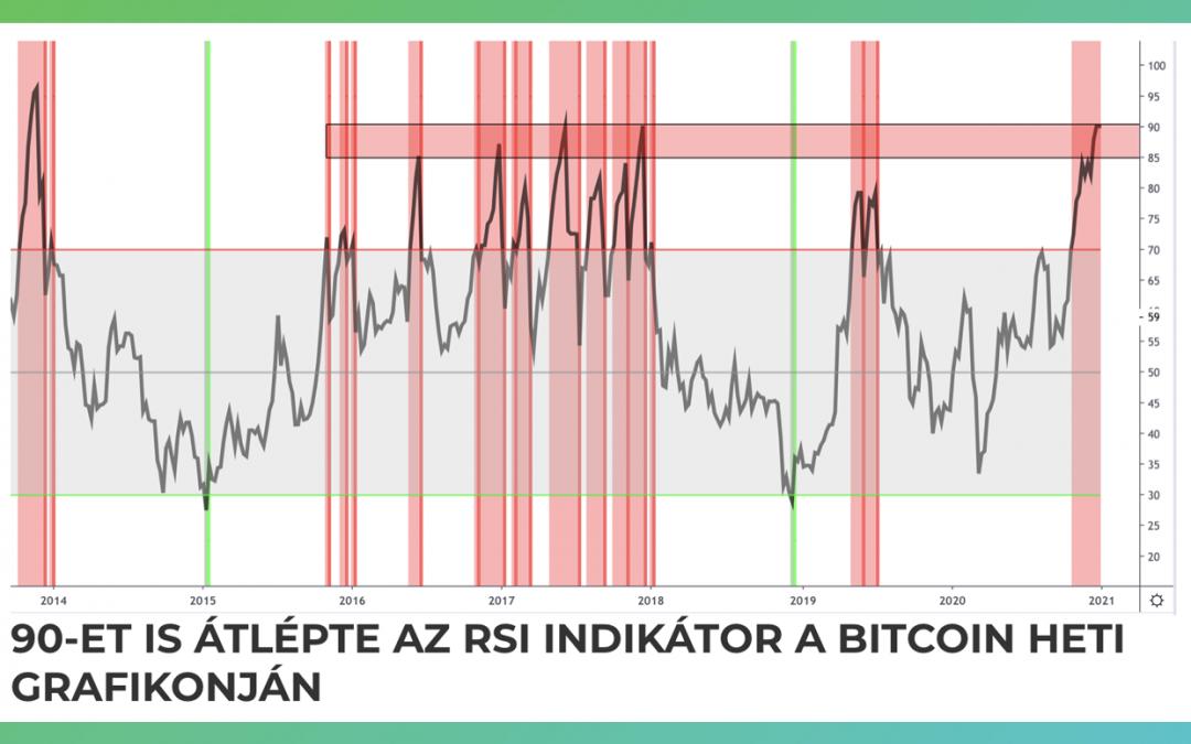 90 felett a Bitcoin RSI indikátora